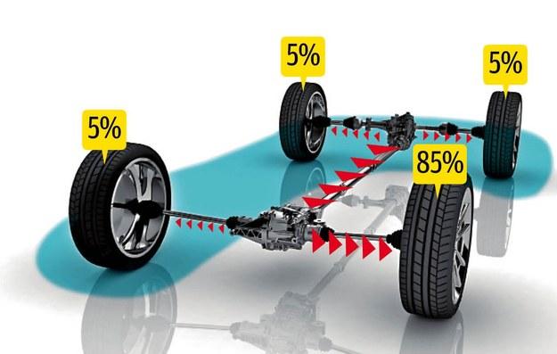 Haldex IV generacji standardowo rozdziela moc 90:10 (przód:tył), jednak w razie poślizgu kół przednich, na tylne może chwilowo trafić nawet 90% momentu. /Motor