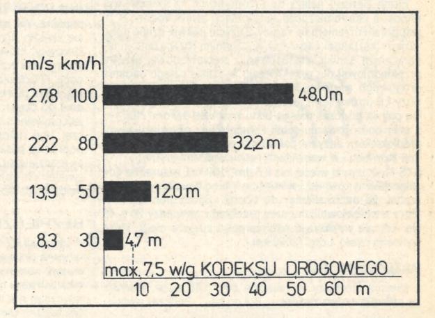 hamowanie /Motor