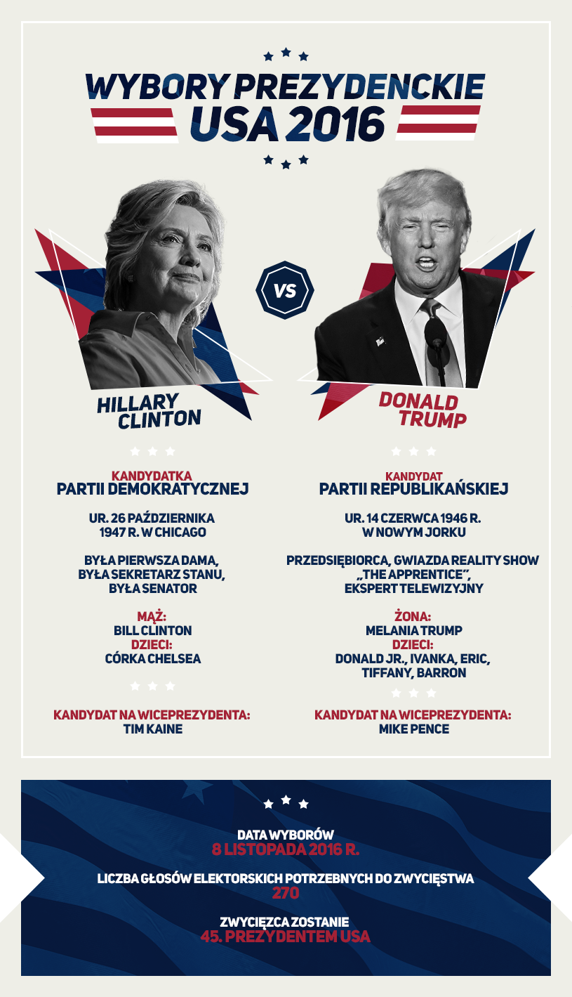 Hillary Clinton vs Donald Trump /INTERIA.PL