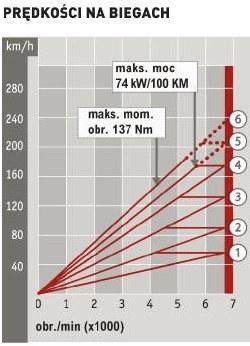 Hyundai i30 1.4 MPI Classic Plus: prędkości na biegach /Auto Moto