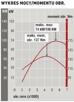 Hyundai i30 1.4 MPI Classic Plus: wykres mocy/momentu obr. /Auto Moto