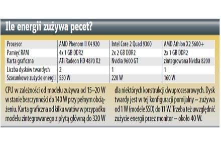 Ile energii zużywa pecet? /Next