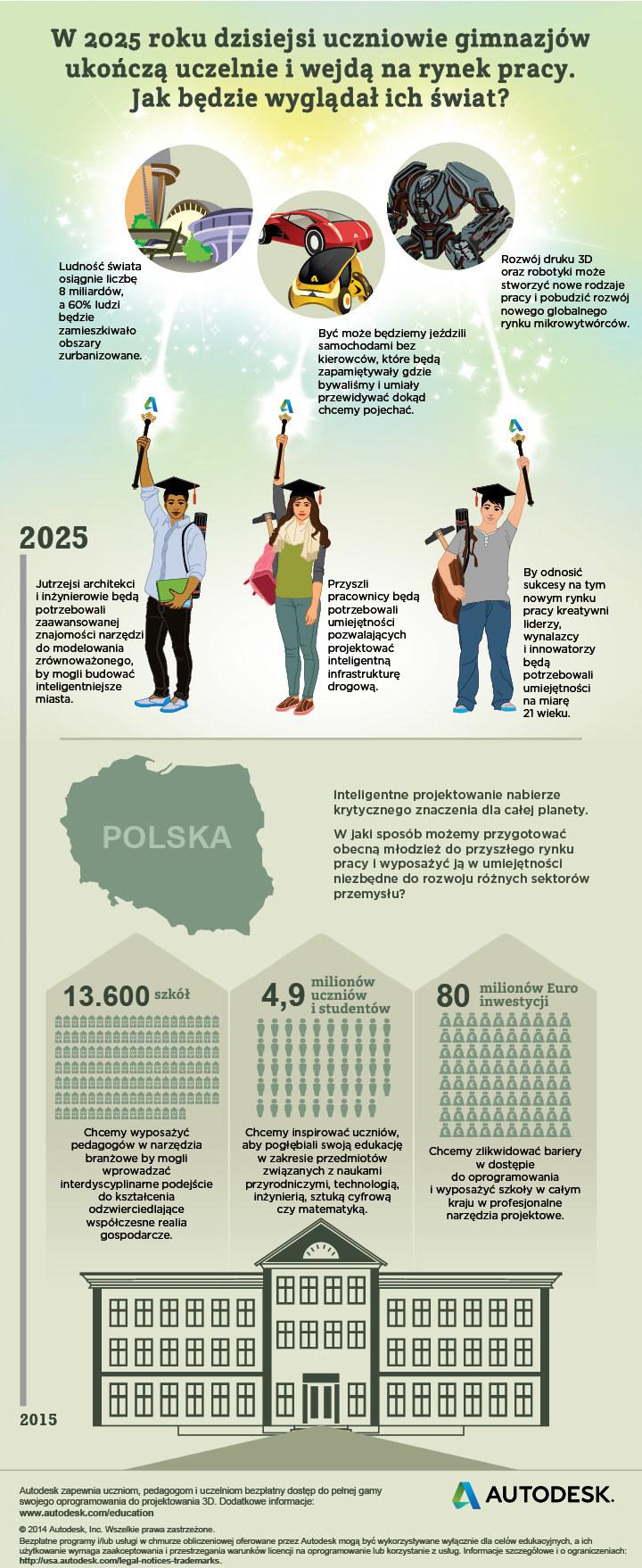 Infografika przygotowana przez Autodesk /materiały prasowe