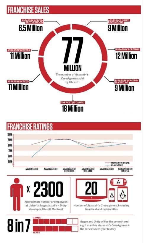 Infografika Ubisoftu przedstawiająca wyniki sprzedaży i oceny gier z serii Assassin's Creed /materiały prasowe