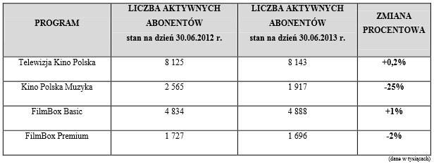 Informacje o liczbie abonentów /SatKurier