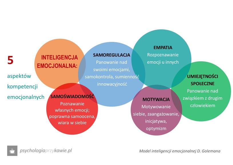 Inteligencja emocjonalna /Psychologia przy kawie