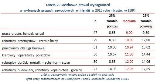 Irlandia dobrze płaci /wynagrodzenia.pl