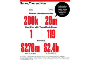 iTunes traci udziały na rzecz serwisów oferujących streaming