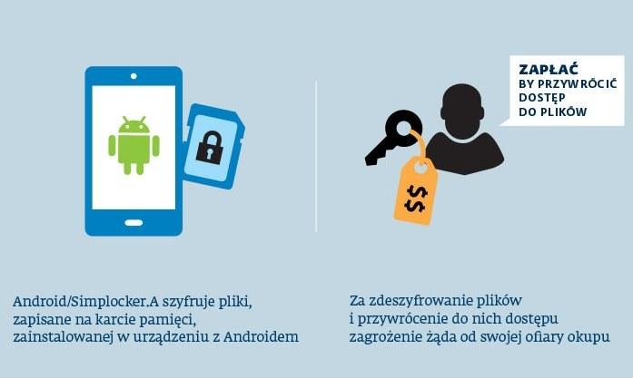 Jak działa Android/Simplocker? /materiały prasowe