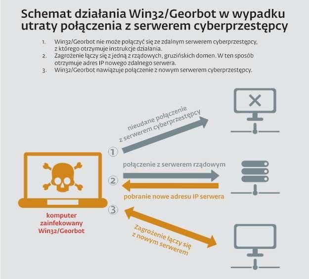 Jak działa trojan Win32/Georbot - schemat przygotowany przez firmę ESET /materiały prasowe