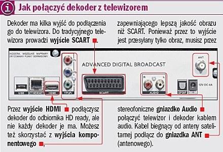 Jak połączyć dekoder z telewizorem. /PC Format