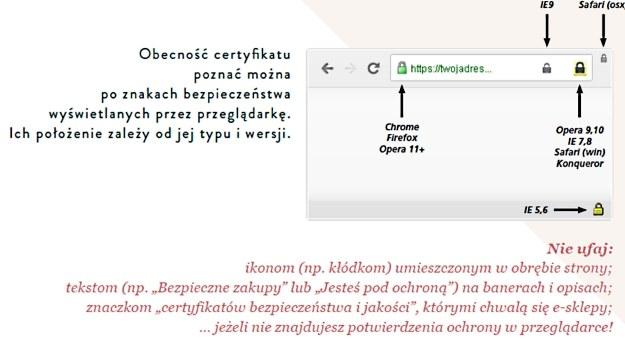 """Jak poznać, że strona jest bezpieczna - ilustracja z raportu """"Bezpieczeństwo zakupów w polskich sklepach internetowych"""" /materiały prasowe"""