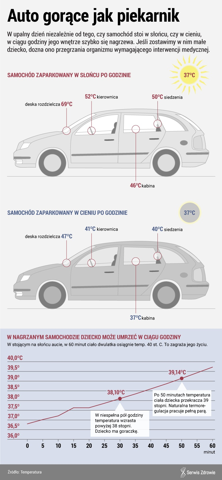 Jak szybko nagrzewają się samochody /www.zdrowie.pap.pl