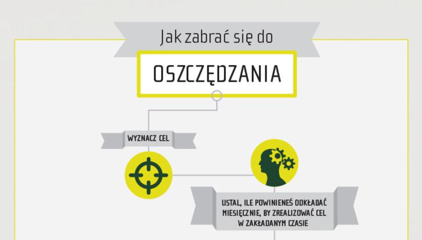 Jak zabrać się do oszczędzania (infografika)