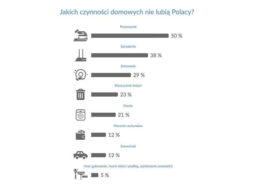 Jakich czynności domowych nie lubią Polacy? /bm.pl /RMF24