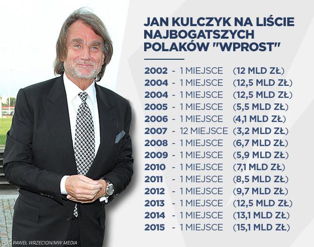 Jan Kulczyk na liście najbogatszych Polaków /INTERIA.PL