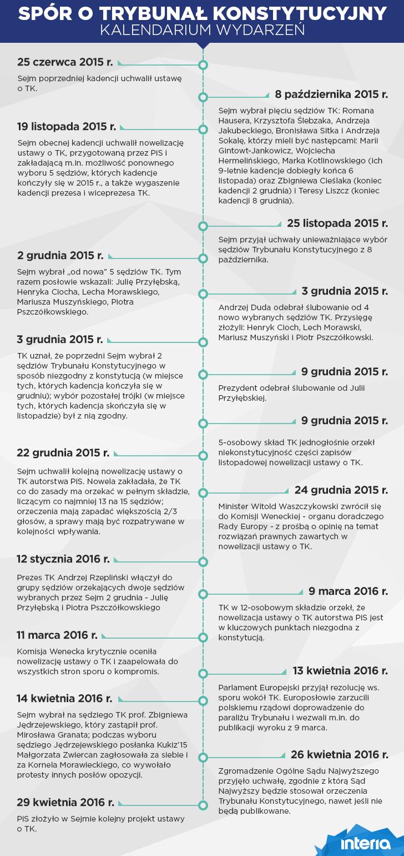 Kalendarium sporu o Trybunału Konstytucyjnego /INTERIA.PL