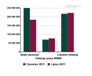 Kaspersky: Najgroźniejsze wirusy lipca