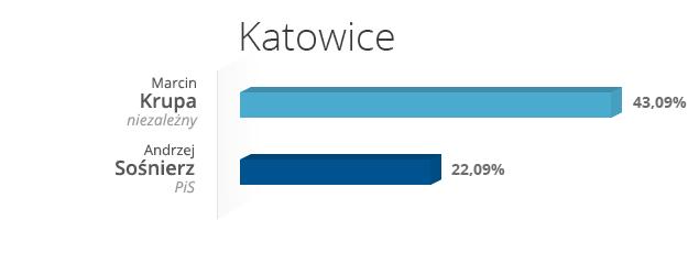 Katowice /INTERIA.PL