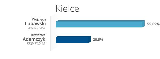 Kielce /INTERIA.PL