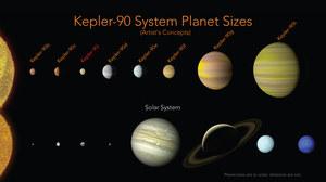 Kolejne planety pozasłoneczne odkrywa nam... sztuczna inteligencja