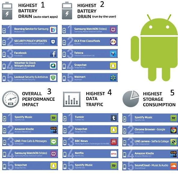 Kolejne rankingi dotyczą: 1 - Zużycie baterii (aplikacje uruchamiające się automatycznie);  2 – Zużycie baterii (aplikacje uruchomione przez użytkownika); 3 – Wpływ na szybkość działania;  4 – Zużycie transferu danych; 5 – Zużycie miejsca w pamięci telefonu /materiały prasowe