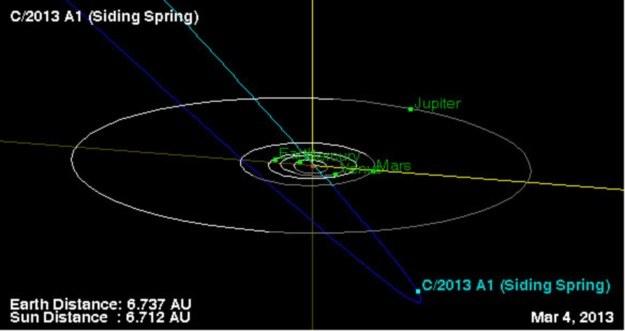 Kometa C/2013 A1 uderzy w Marsa? Jest na to szansa /NASA