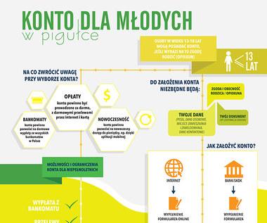 Konto dla młodych (infografika)