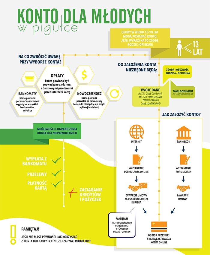 Konto dla młodych (infografika) /Barbara Kosakowska /INTERIA.PL