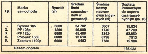 Koszty napraw gwarancyjnych poniesionych przez Polmozbyt w trzech kwartałach 1980 r. /Motor
