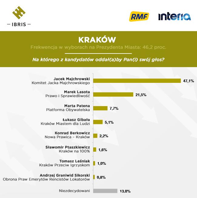 Kraków /INTERIA.PL