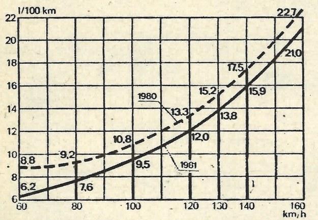 Krzywa zużycia paliwa w funkcji stałej prędkości jazdy. U góry dla samochodu Cadillac Seville model 1980, u dołu dla modelu bieżącego z odłączaniem cylindrów. /Motor