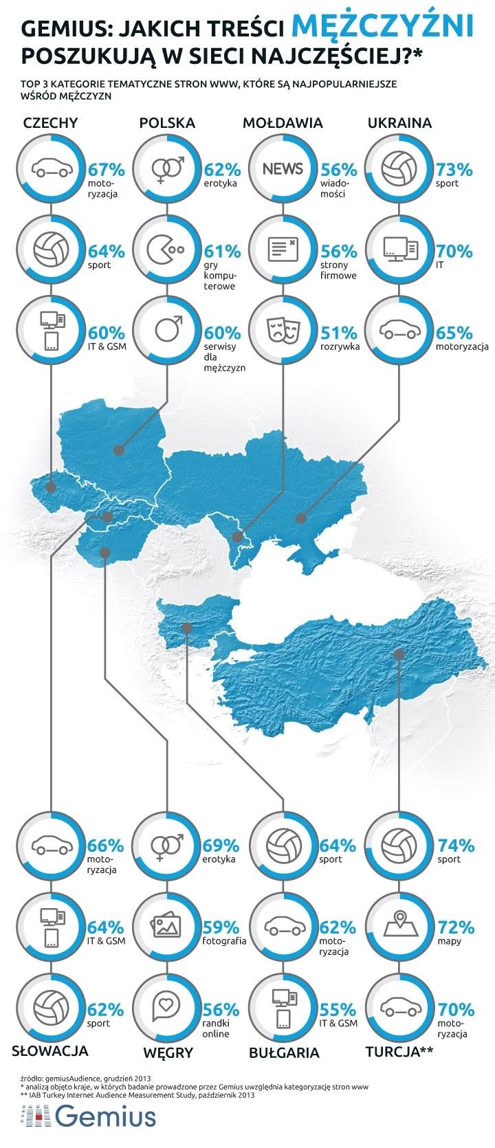 Które kategorie tematyczne stron www przyciągają najwięcej mężczyzn? /materiały prasowe