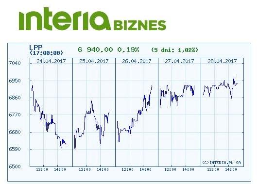 Kurs akcji LPP w ostatnich pięciu dniach /INTERIA.PL