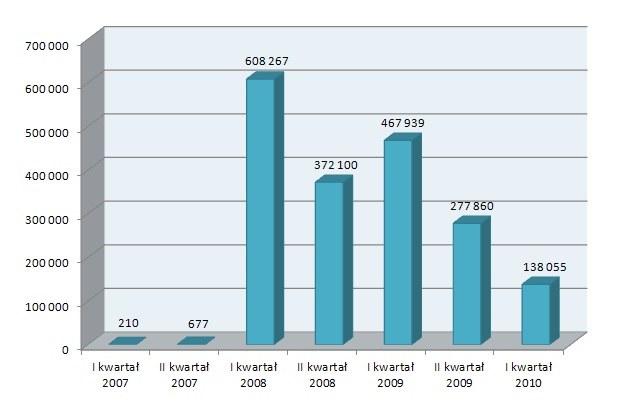 Liczba nowych szkodliwych programów dla gier online dodawanych do antywirusowych baz danych /materiały prasowe