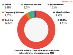 Liczba roku 2013: 315 000 szkodliwych plików dziennie