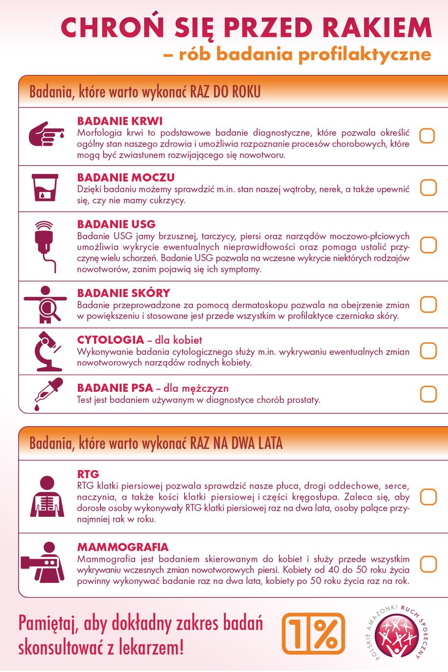 Lista badan profilaktycznych w kierunku nowotworów /Stowarzyszenie Amazonki /Materiały prasowe
