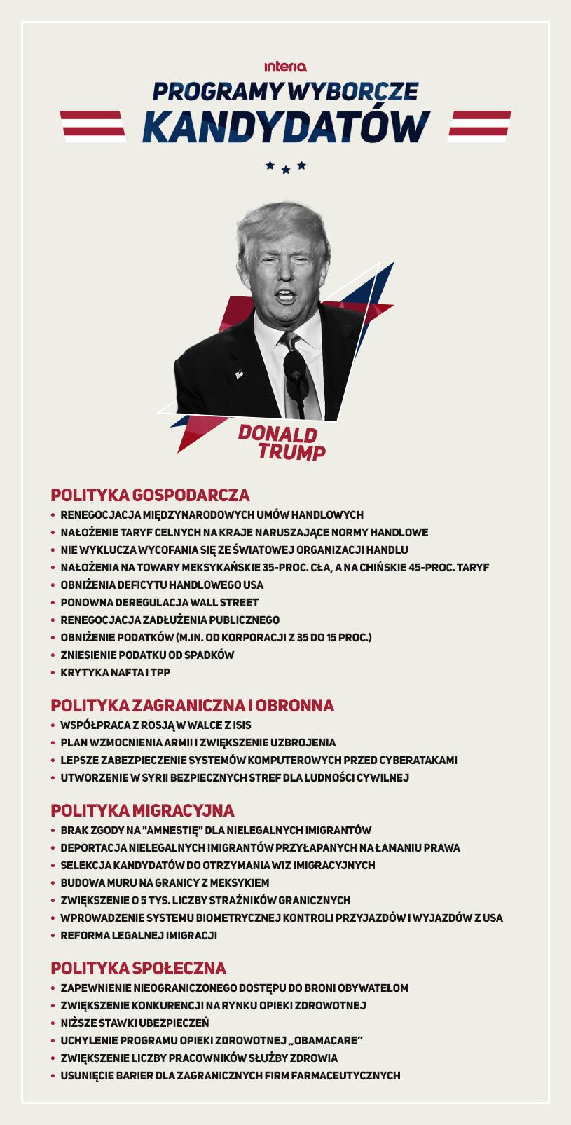 Lista obietnic Donalda Trumpa /INTERIA.PL