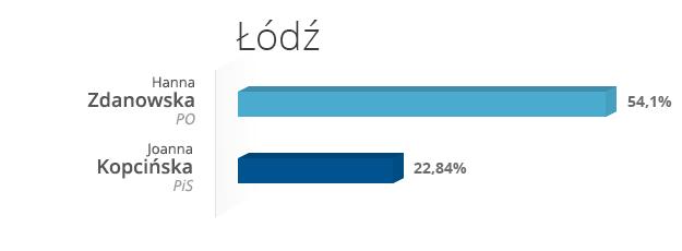 Łódź /INTERIA.PL