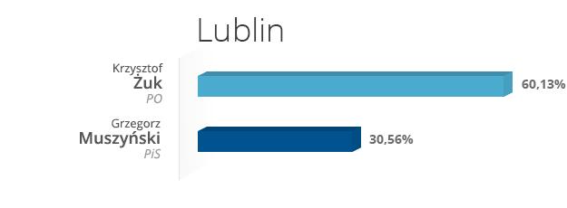 Lublin /INTERIA.PL