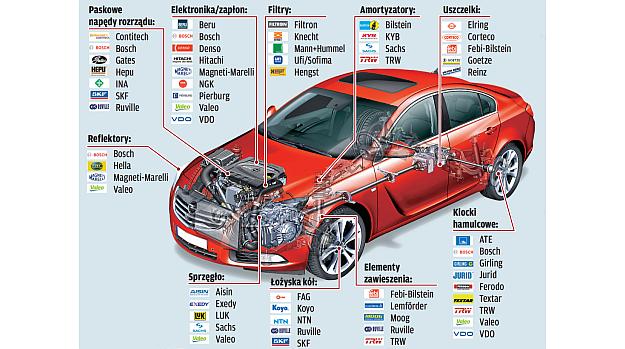 Marki dostawców /Motor