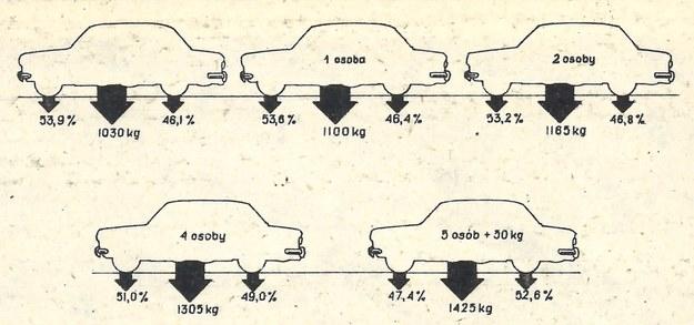 masy /Motor