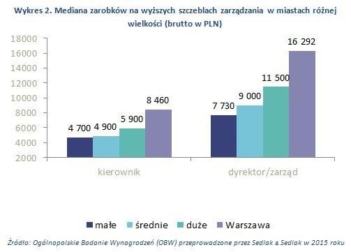 Mediana wynagrodzeń Polaków znacząco różniła się w zależności od wielkości miejscowości /wynagrodzenia.pl