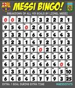 Messi Bingo!, czyli minuty, w których Argentyńczyk zdobywał albo nie swoje gole we wszystkich rozgrywkach, źródło Messistats