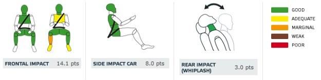 Mitsubishi Space Star: ochrona dorosłych (od lewej: pasażer, kierowca, uderzenie boczne autem, uderzenie w tył) /Euro NCAP