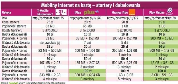 Mobilny internet na kartę – startery i doładowania /PC Format