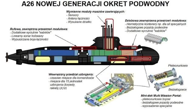 Modułowość wyposażenia okrętu A26.  Fot. M.Dura/Saab /materiały prasowe