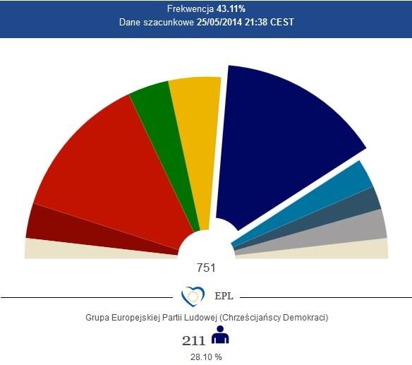 Na chadeków głosowało 28,1 proc. europejskich wyborców, co daje tej grupie 211 miejsc w przyszłym PE /