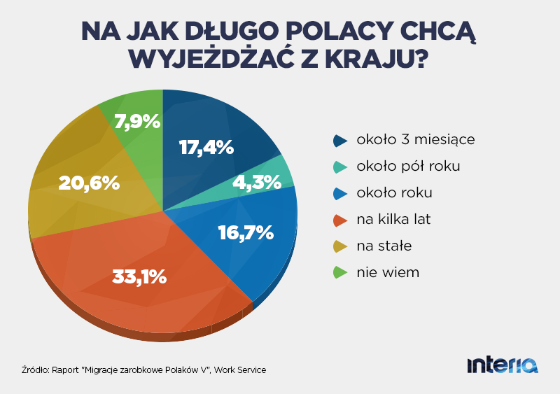 Na jak długo Polacy chcą wyjeżdżać z kraju? /INTERIA.PL