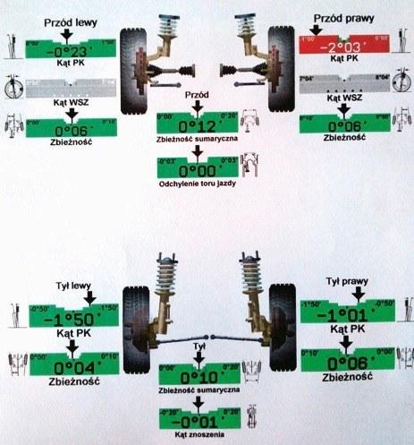 Na wyniku zaznaczone są parametry, które nie mieszczą się w tolerancji. /Motor